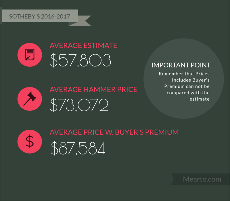 sothebys auction data